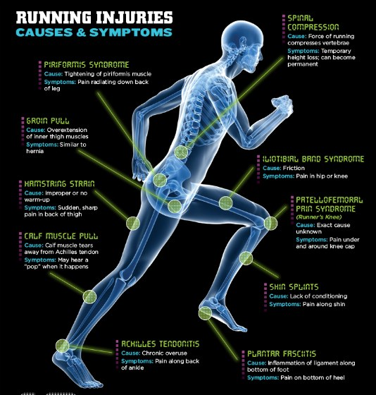 Prevent Common Running Injuries